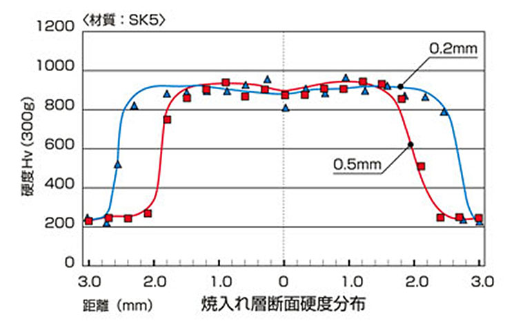 Hardened layer cross section (Material: SK5)